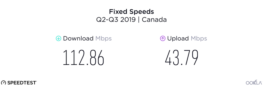 Fixed speeds | Canada